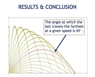 First Place Grades 4-6 Samarth Venkatraman image 1 Computational Model of a Projectile's Trajectory